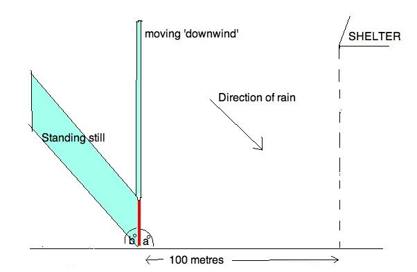 downwind illustration