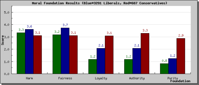 surveyresults_graph_libcon.php