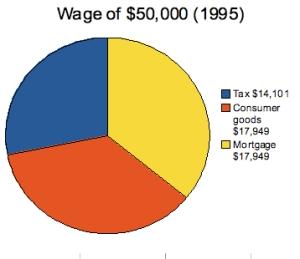 Housing expenditure 50 grand