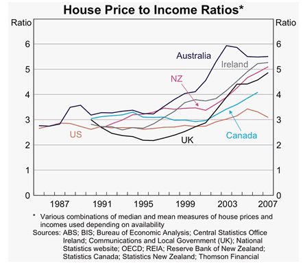 Should House Prices Be A Consistent Multiple Of Income