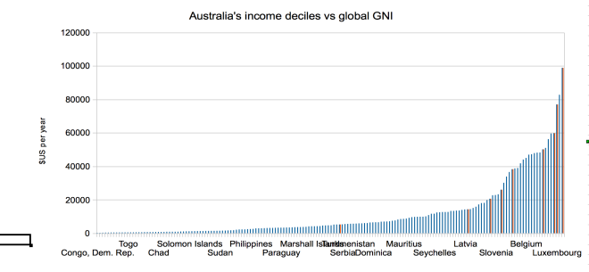 Australia's 10th to 90th percentiles are the red columns on the chart