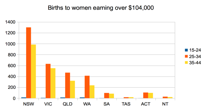Births, categorised by state of residence and age of mothers