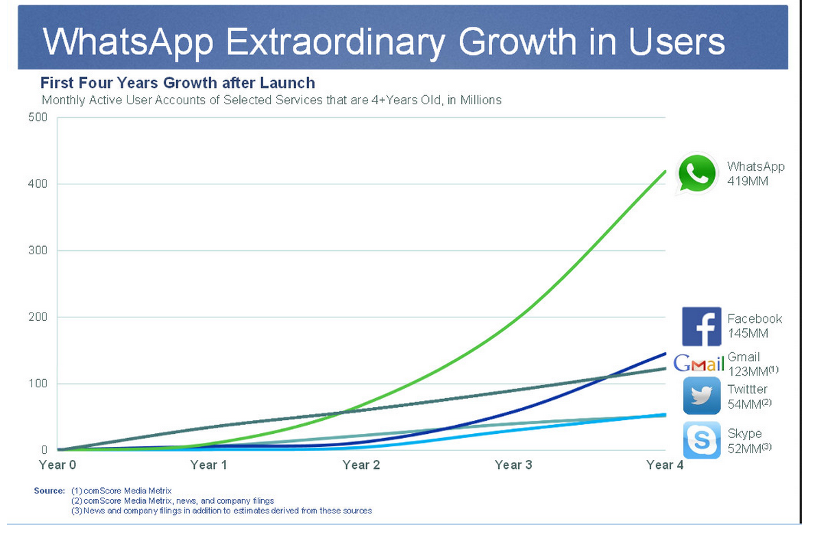 Rapid Growth Of Whatsapp Should Actually Make Facebook Frightened