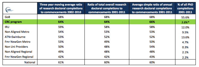 PHD completion rates