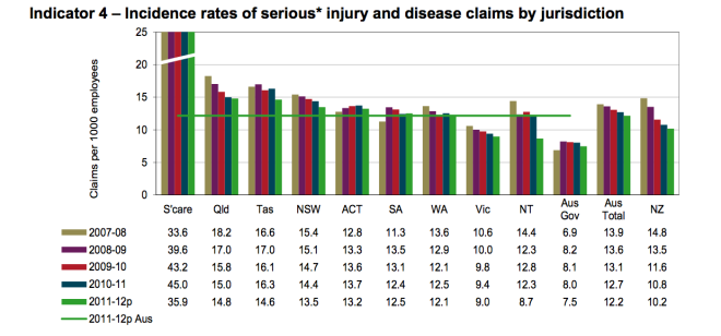 Victoria workplace injury statistics