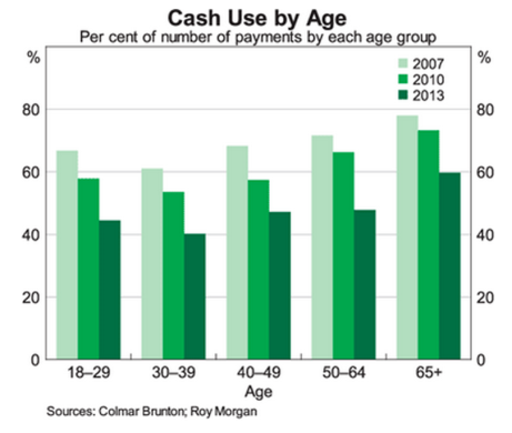 the decline and fall of cash