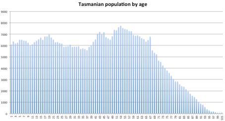 Tasmania by age