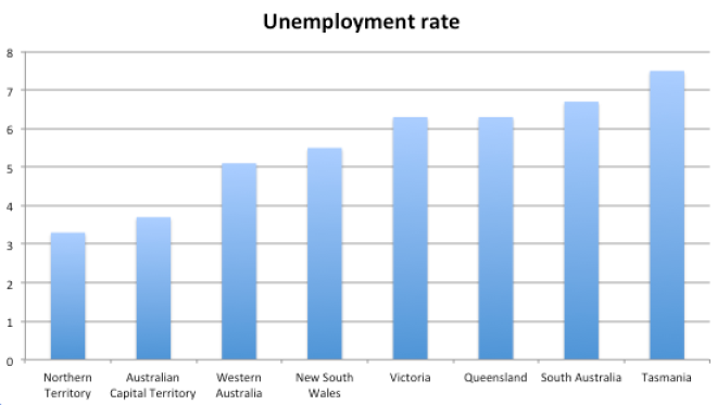 Unemployment by state