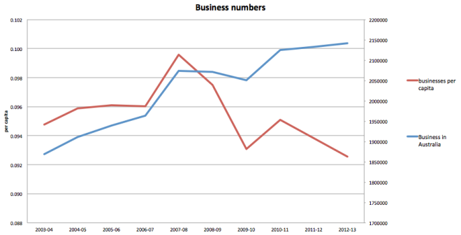 Business numbers