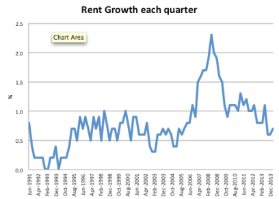 rent growth each quarter