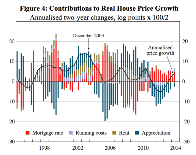 rba reasons for house price growth