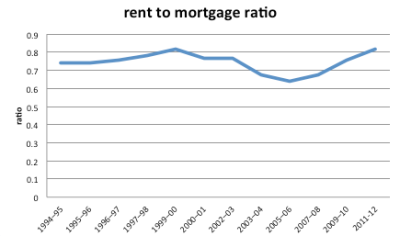 rent cost to mortgage cost ratio