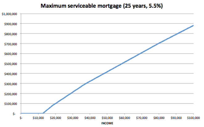 max mortgage