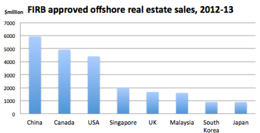 offshore sales 2012-13