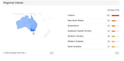 Google Trends vic