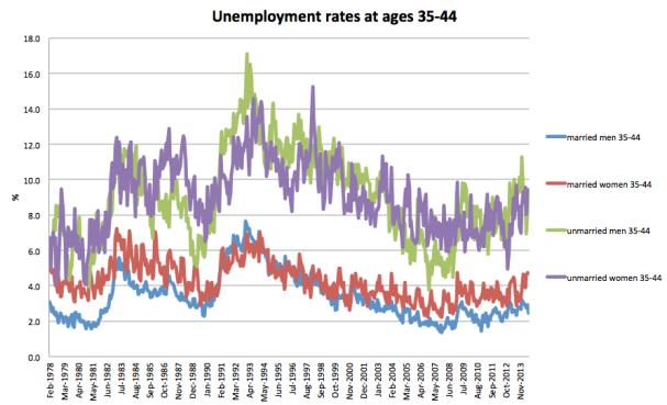 Unemployment 35-44