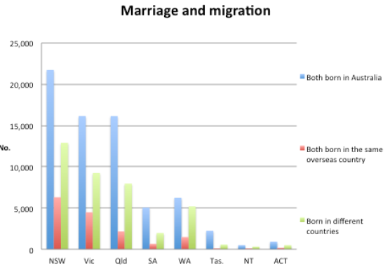 marriage of immigrants
