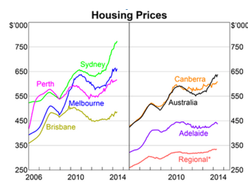 House prices across australia