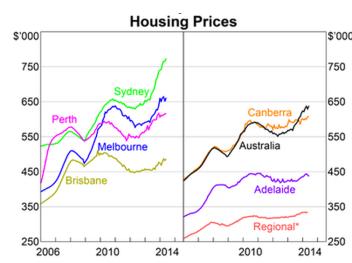 House prices across australia