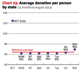 giving per capita