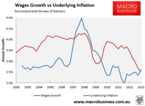 Wage growth vs inflation