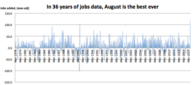 36 years of employment data