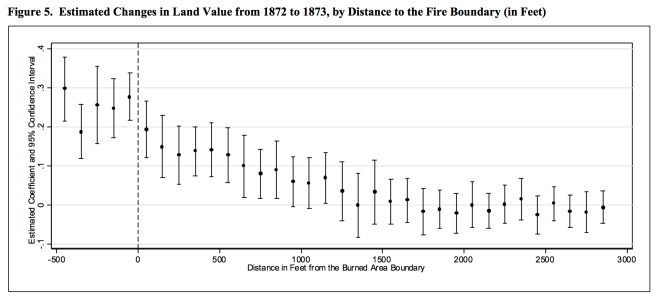 Land values by distance from fire