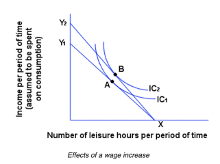 Assumes a trade off between income and leisure hours. Source: Wikipedia