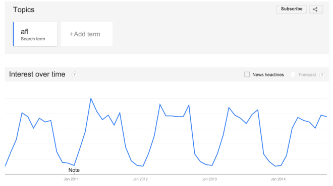 AFL ebbing on Google trends