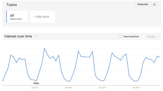 AFL ebbing on Google trends