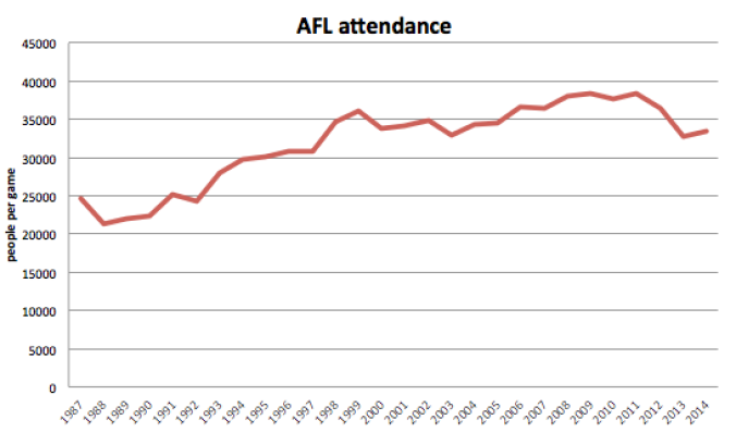 afl attendance