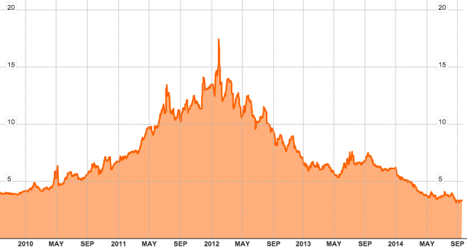 Portuguese bonds