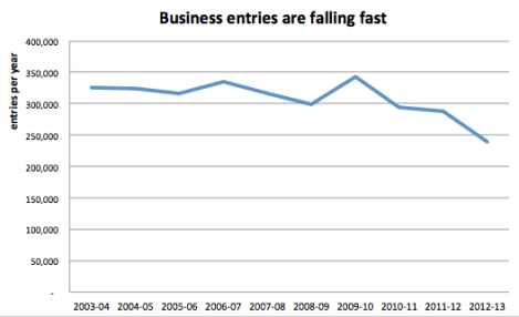 Decline of business entries