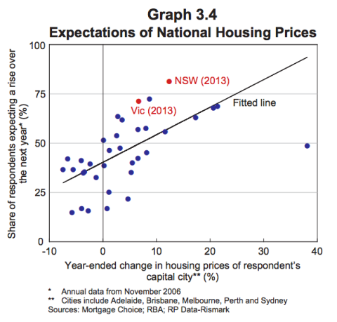 house price expectations