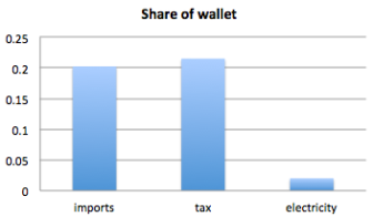 share of wallet