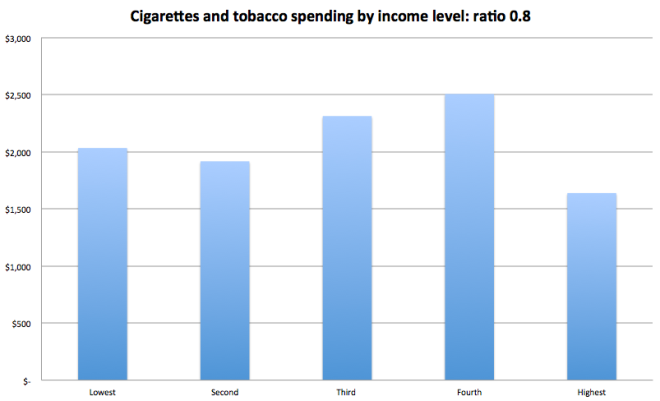 cigarettes spend