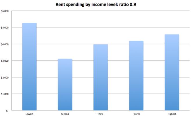 rent spend