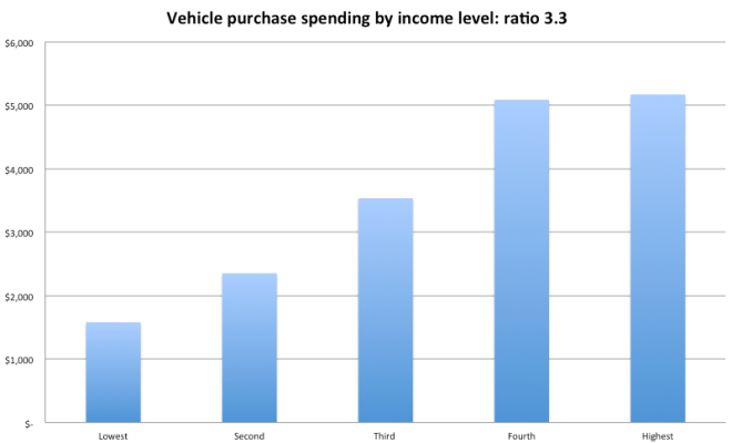 vehicle purchase spend