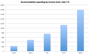 Accommodation spend