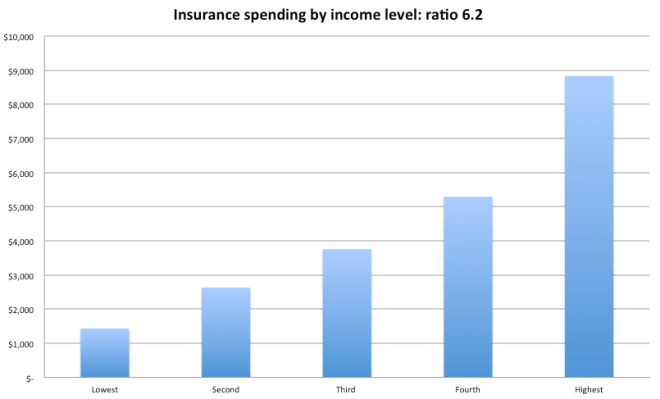 Insurance spend