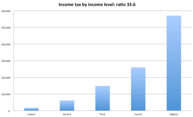 tax spend