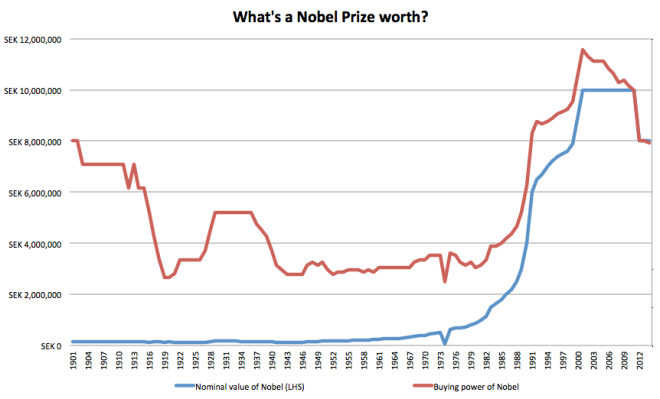 nobel value