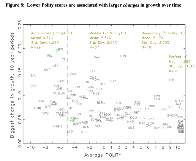 polity and growth changes