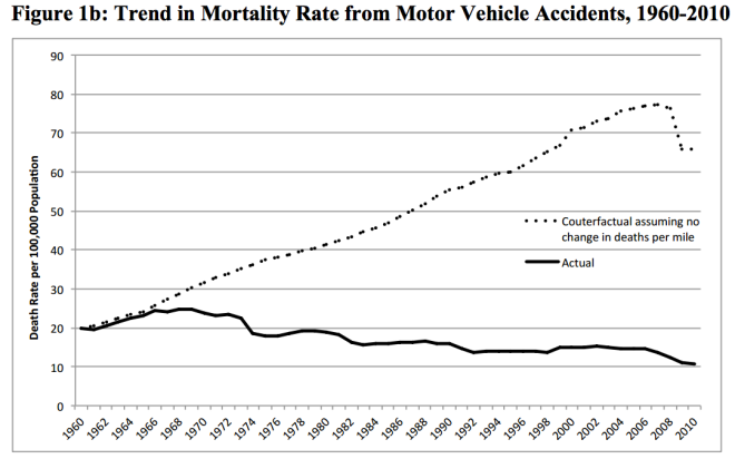 car fatalities