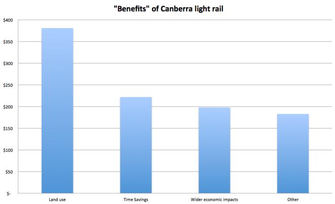 tram benefit graph