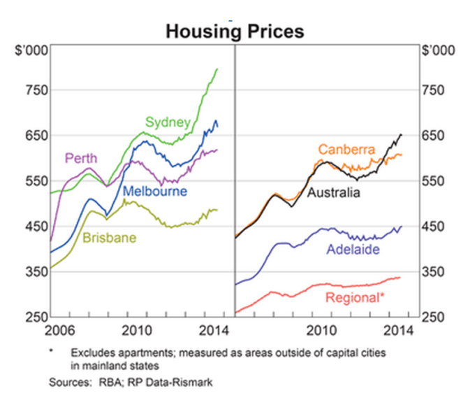 RBA house prices