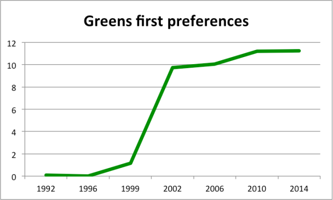 greens first preferences