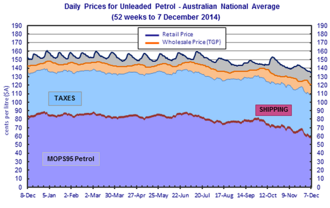 Source: Australian Institute of Petroleum