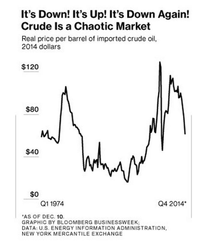 crude history