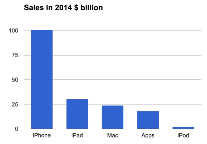 Apple sales